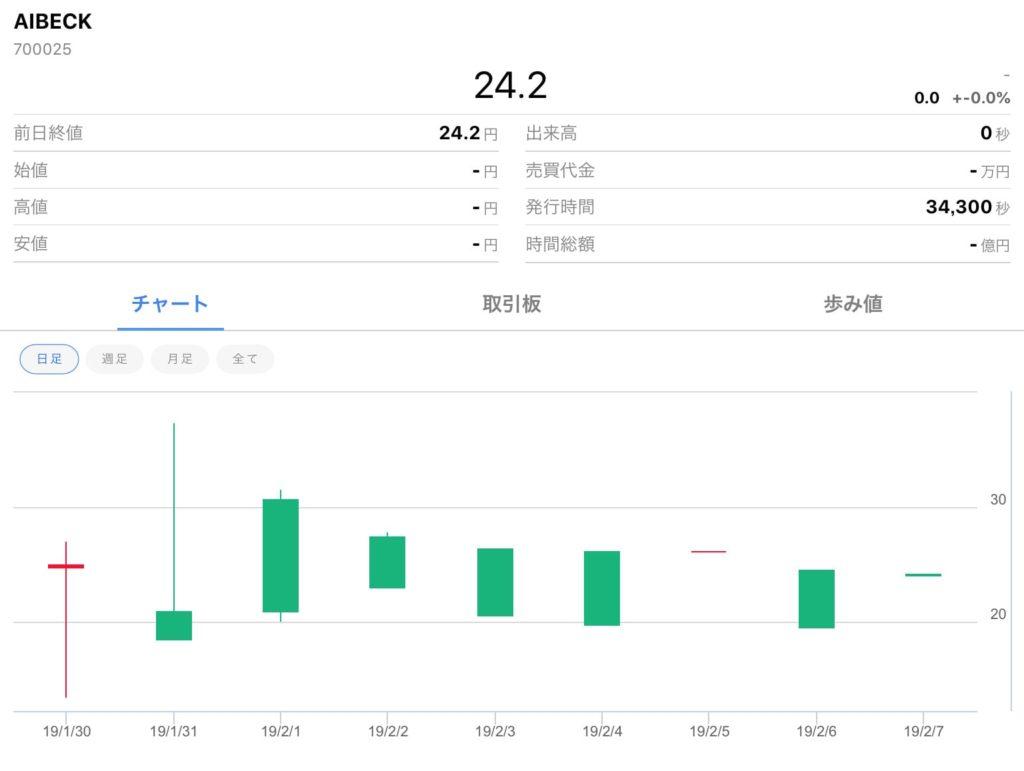 AIBECK価格推移