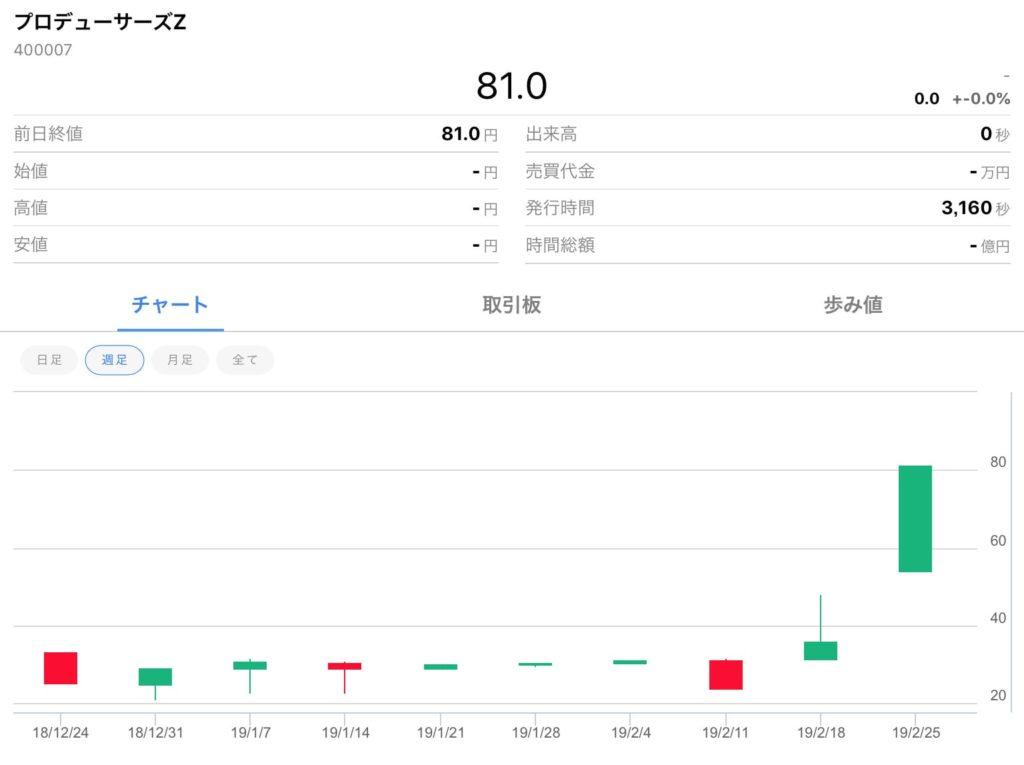 プロデューサーズZ価格チャート