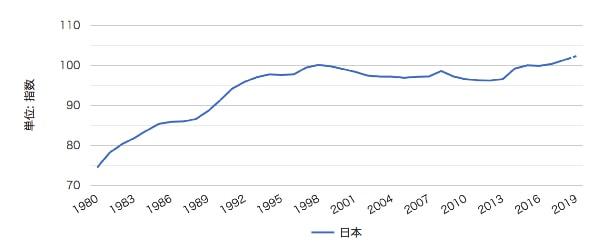 日本の物価推移