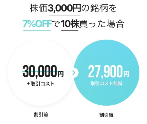 3000円の株なら最大2100円引きで購入できる