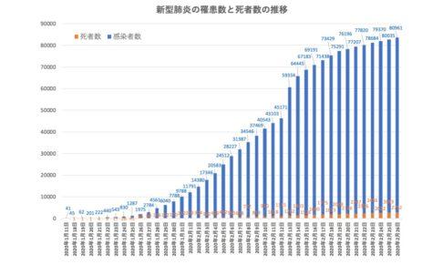 コロナウイルスの感染者数は指数関数的に増加したが、2月後半から減速傾向にある