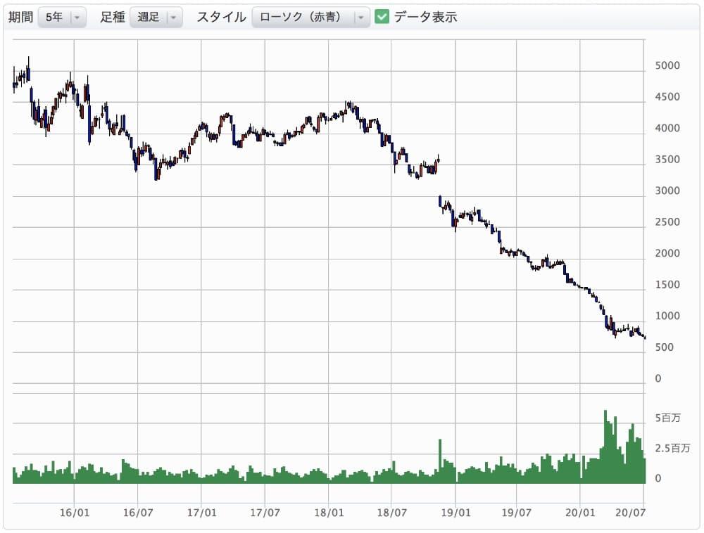 株価 青山