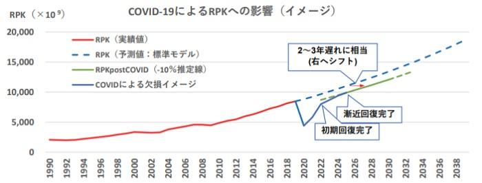 予想 全日空 株価 ANAホールディングス (9202)